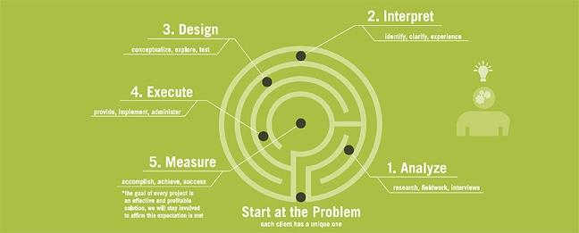 Maze Process